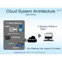 Package - Cloud Water Metering